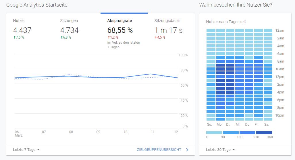Die Google Analytics Startseite samt Absprungrate