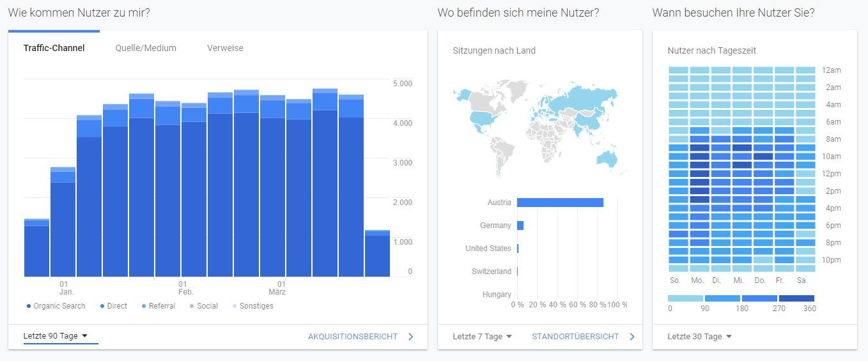 Webseiten verwenden auch Cookies von Drittanbietern wie Google Analytics