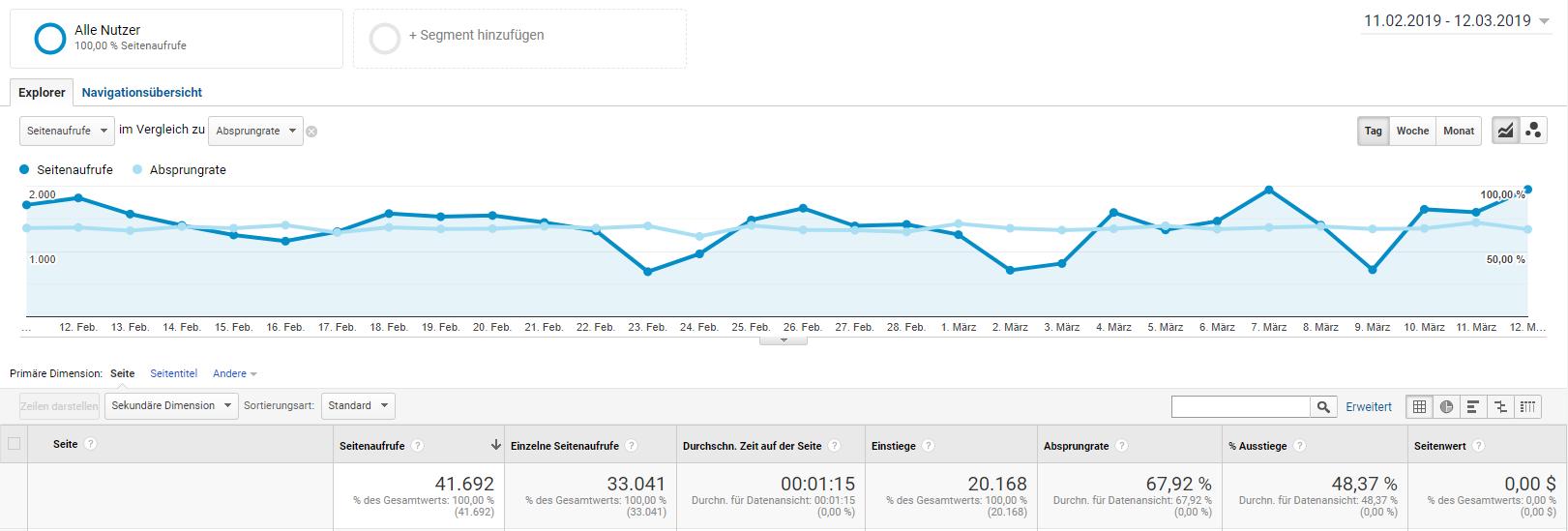 Graphen von Seitenaufruf und Absprungrate auf Google Analytics