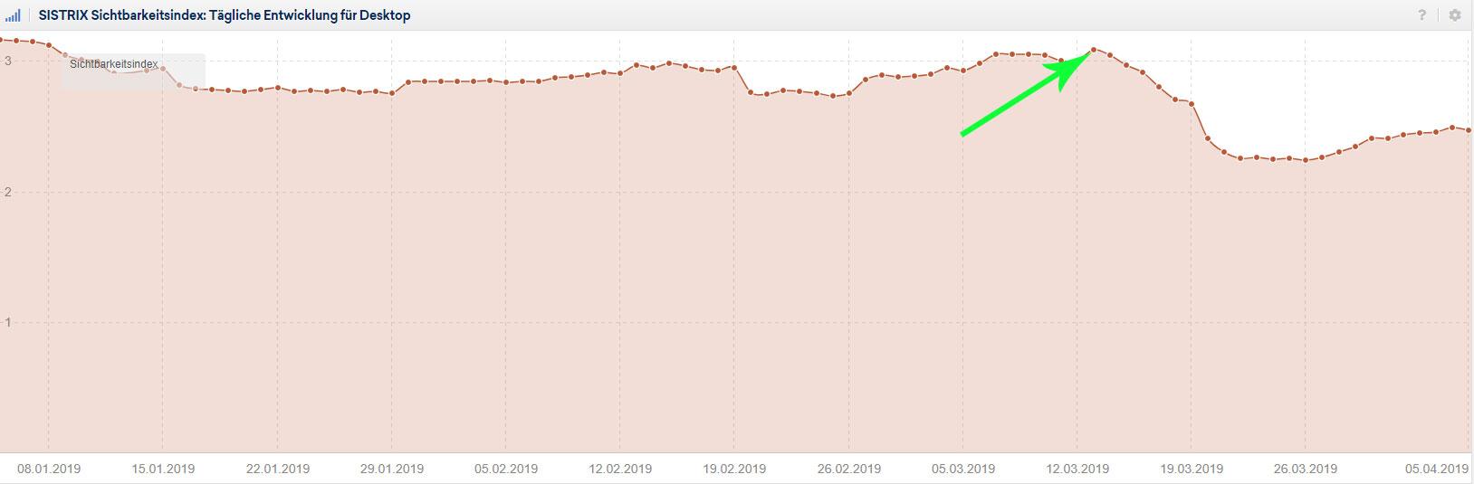 SISTRIX Sichtbarkeit nach Google March Update 2019